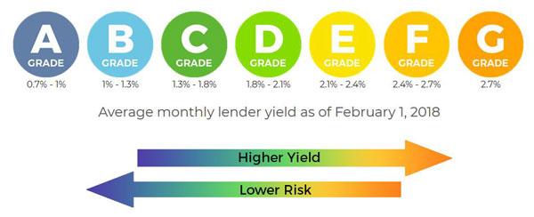 FundKo: Peer-to-Peer Lending
